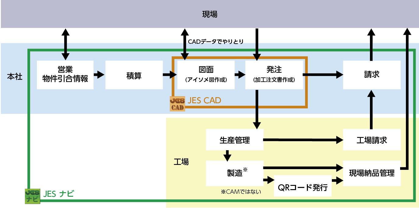 ▲(図1)JESナビとJES CADのフロー