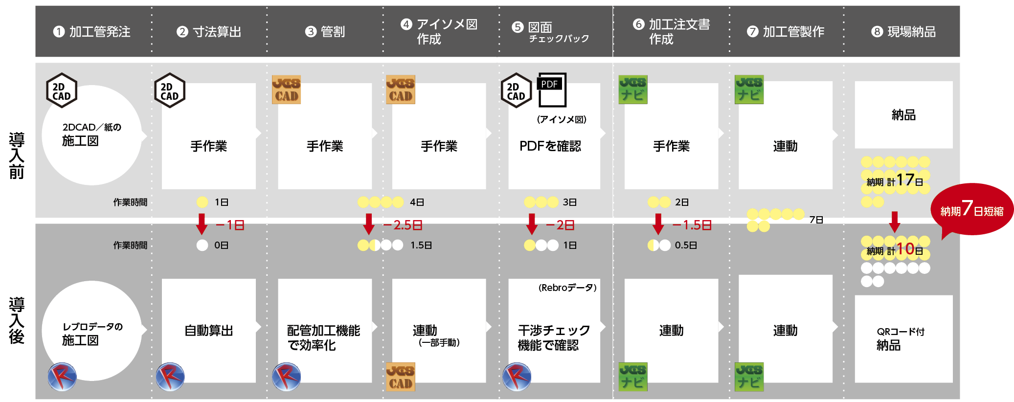 ▲(図2)加工管発注から現場納品までのフローの変化(ステンレス加工管30~40ピースを想定)