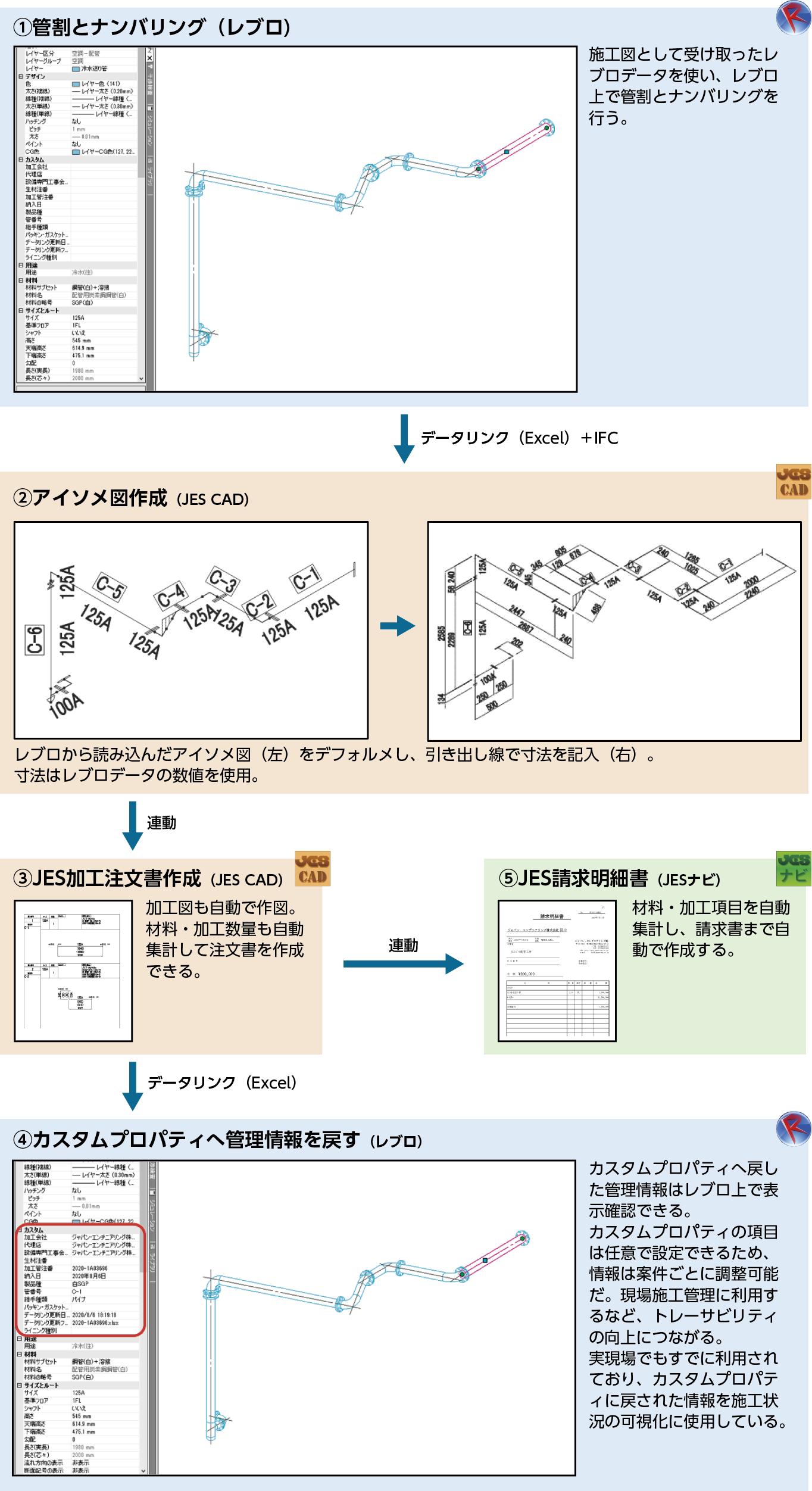 ▲(図3)レブロデータとJES CADの連動イメージ